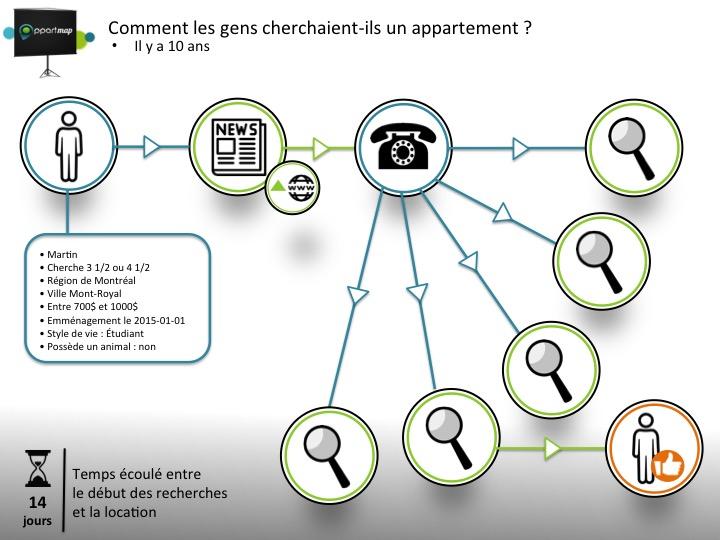 AppartMap-Comment chercher des appartements
